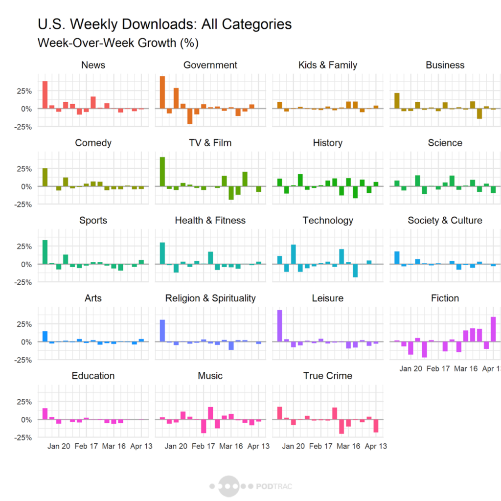 U.S Weekly Podcast Downloads: All Categories