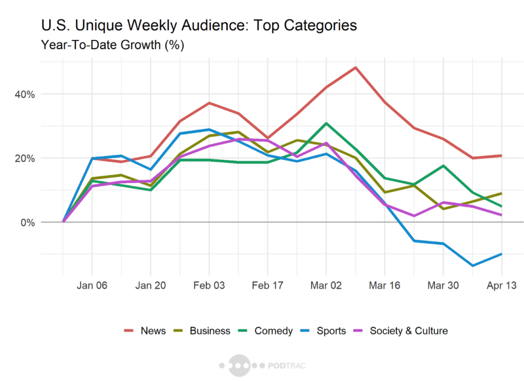 Podcast: U.S Unique Weekly Audience: Top Categories