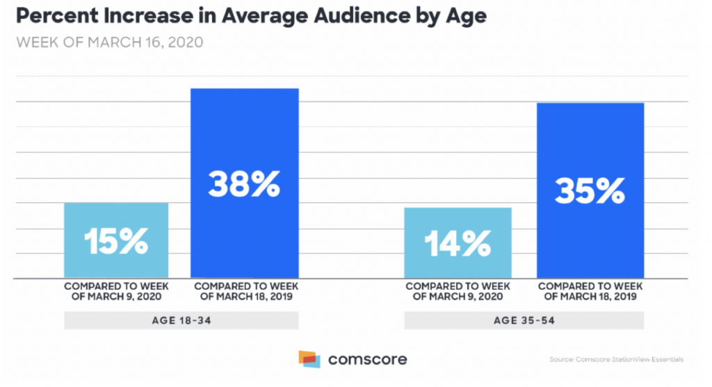 TV Viewing Increases in Average Audiences by Age