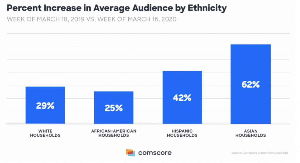 TV Viewing Increase by Ethnicity