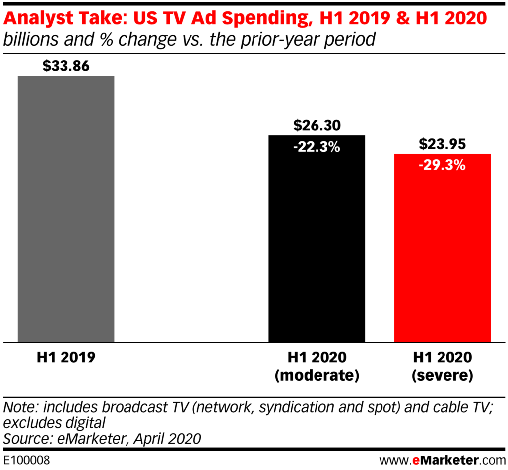 US TV Ad Spending, H1 2019 & H1 2020