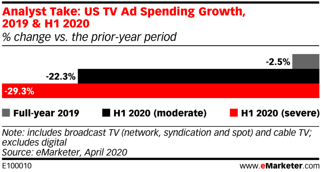 US TV Ad Spending Growth, 2019 & H1 2020
