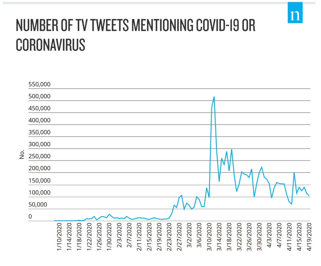Number of TV tweets mentioning COVID-19 or Coronavirus