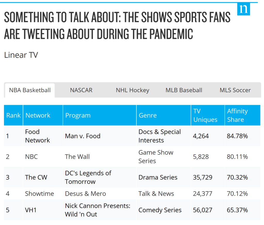 Shows Sports Fans are tweeting about during the pandemic