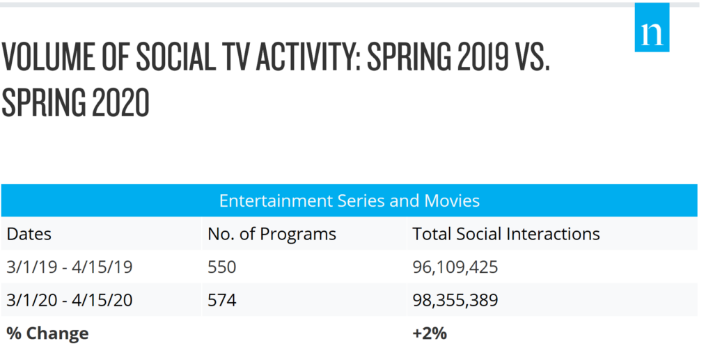 Volume of Social TV Activity: Spring 2019 vs. Spring 2020