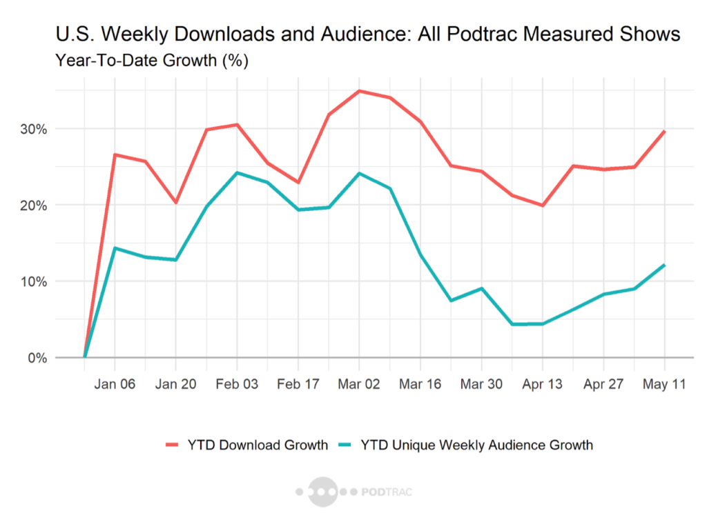 U.S Weekly Downloads and Audience