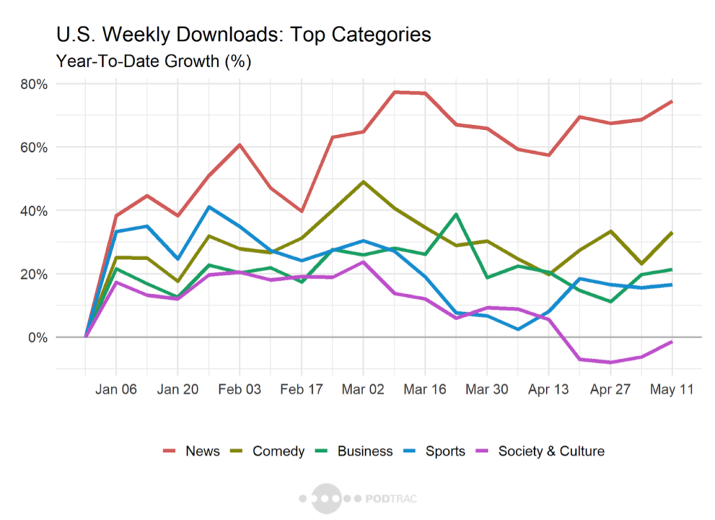U.S Weekly Downloads: Top Categories